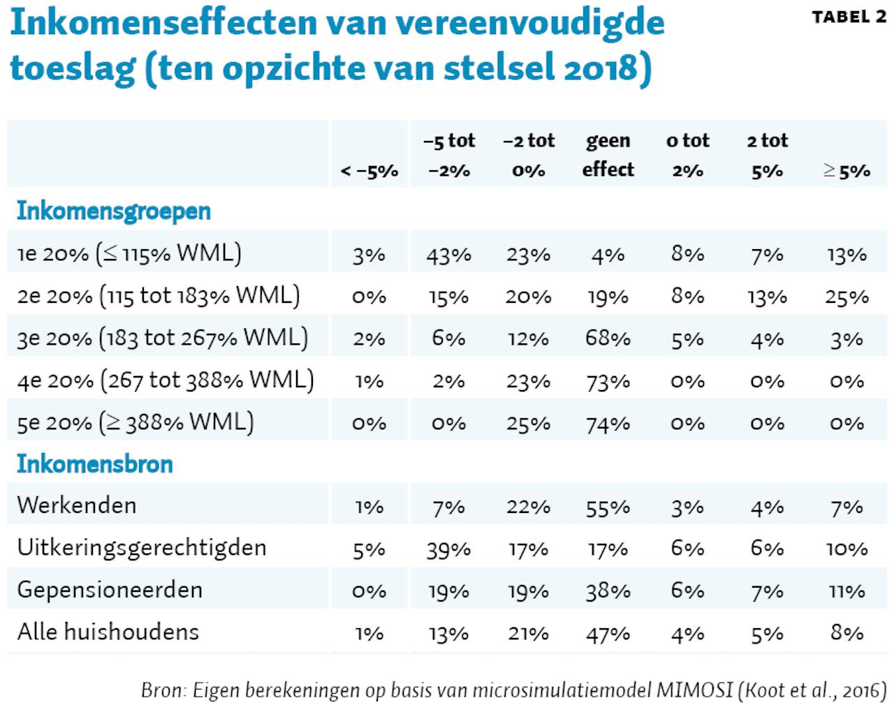 Tabel 2 Ontwerp voor een beter belastingstelsel