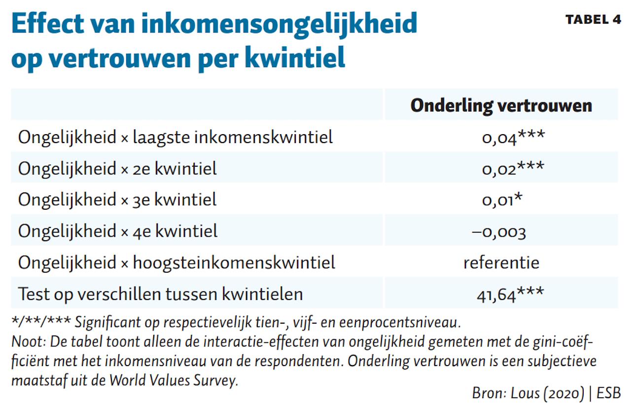 Tabel 4, ESB