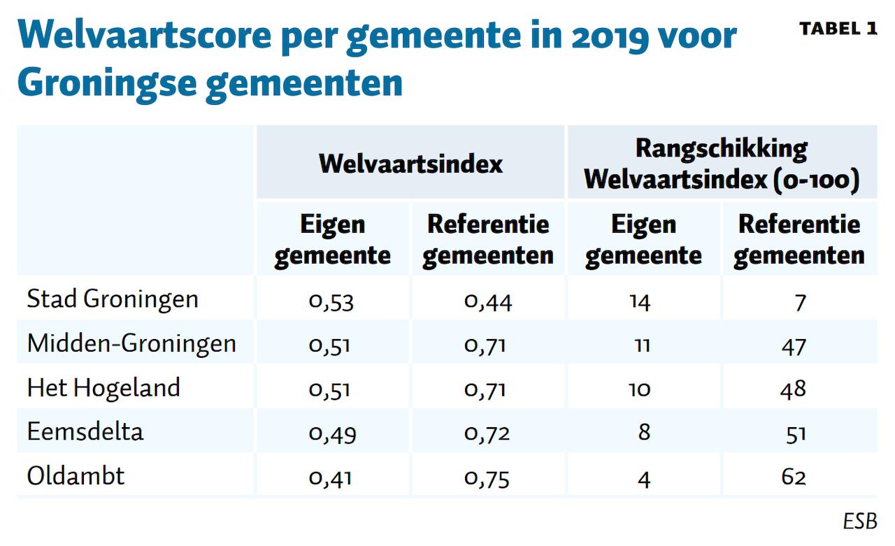 Tabel 1, ESB