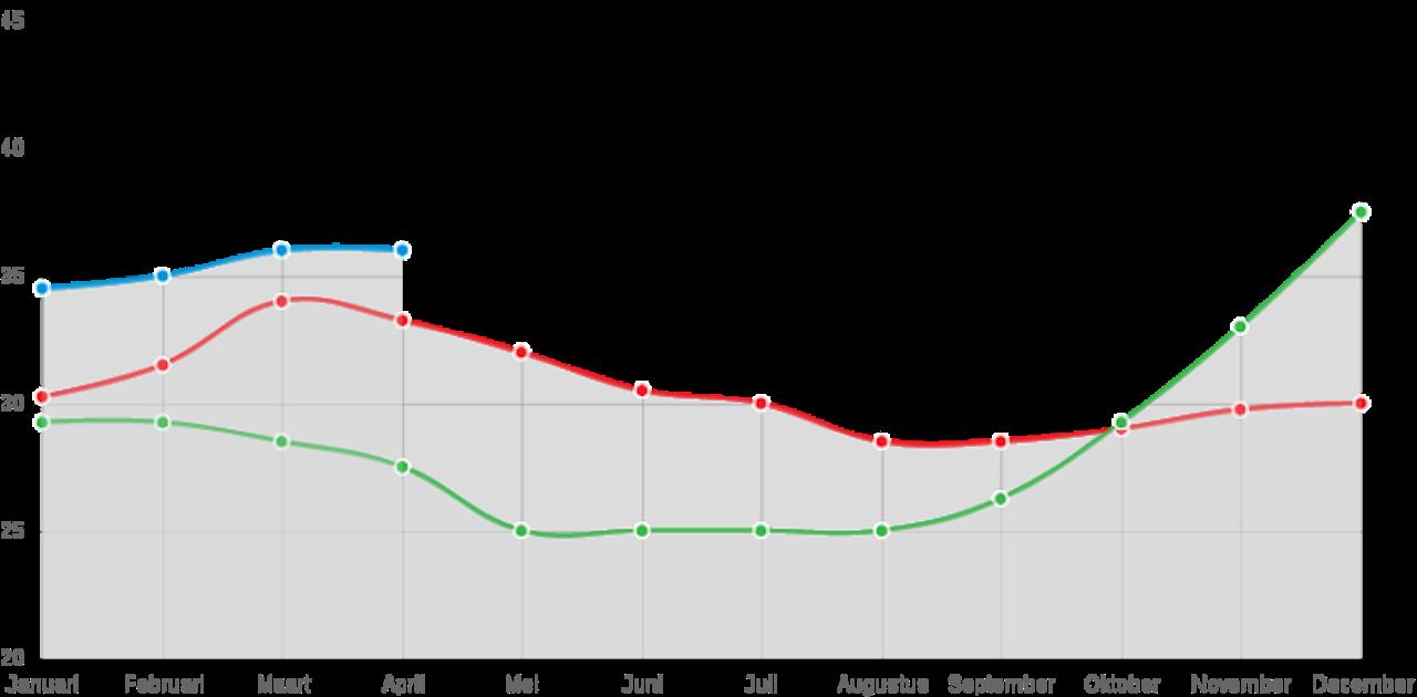De grafiek toont de garantieprijs die FrieslandCampina aan het eind van iedere maand aan haar leden betaalt. Rood: melkprijzen voor 2015; Groen: 2016, Blauw: 2017.