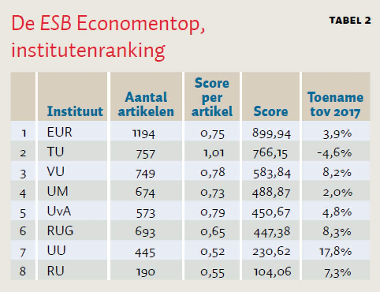 Economentop 40 2018 | ESB