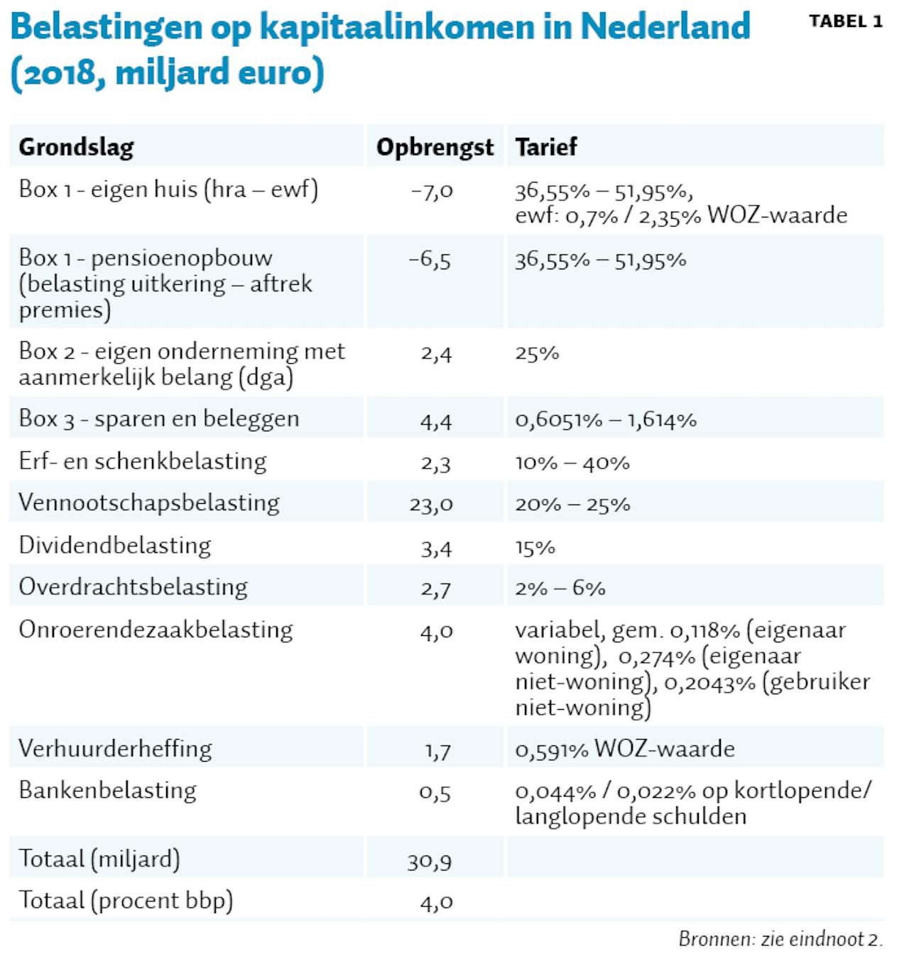Tabel 1 Ontwerp voor een beter belastingstelsel