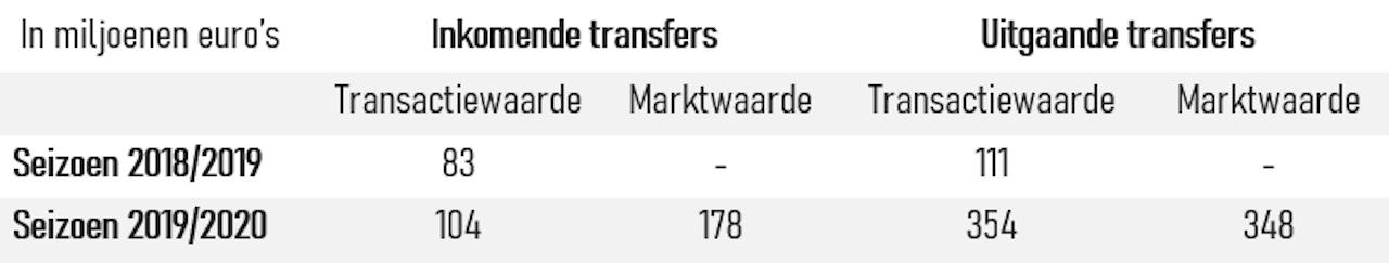 Tabel 1: Transactie- en marktwaardes in- en uitgaande transfers Eredivisie