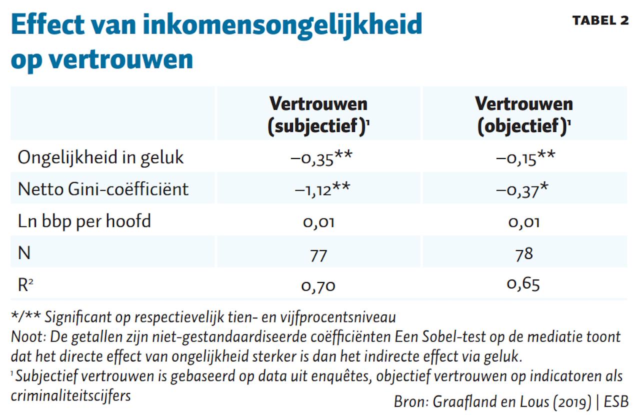 Tabel 2, ESB
