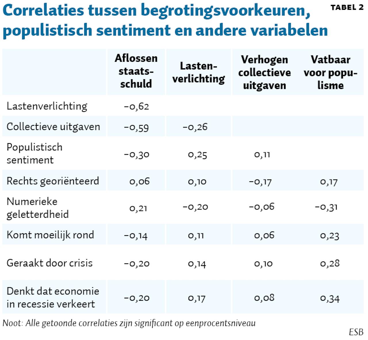 Tabel 2 ESB