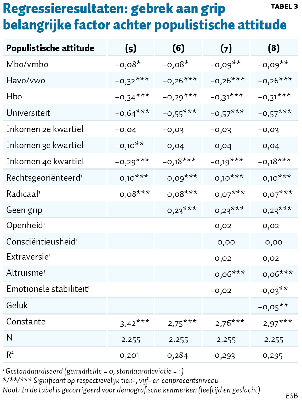 Tabel 3 ESB