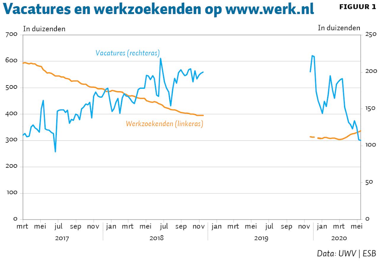 Nieuwe Indicator Toont Dat Arbeidsmarkt Krapper Is Dan Eerder Aangenomen