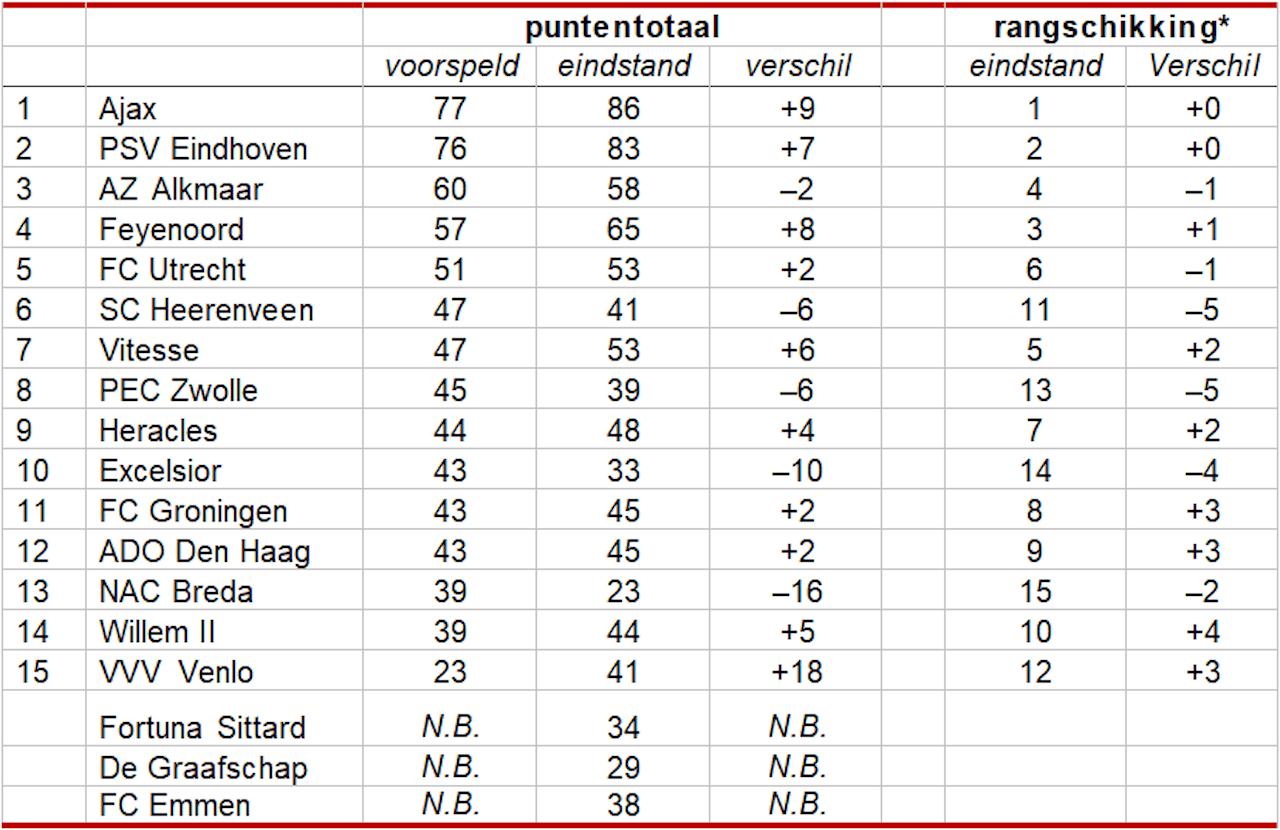 Figuur 1: Voorspelde versus behaalde punten en rangschikking