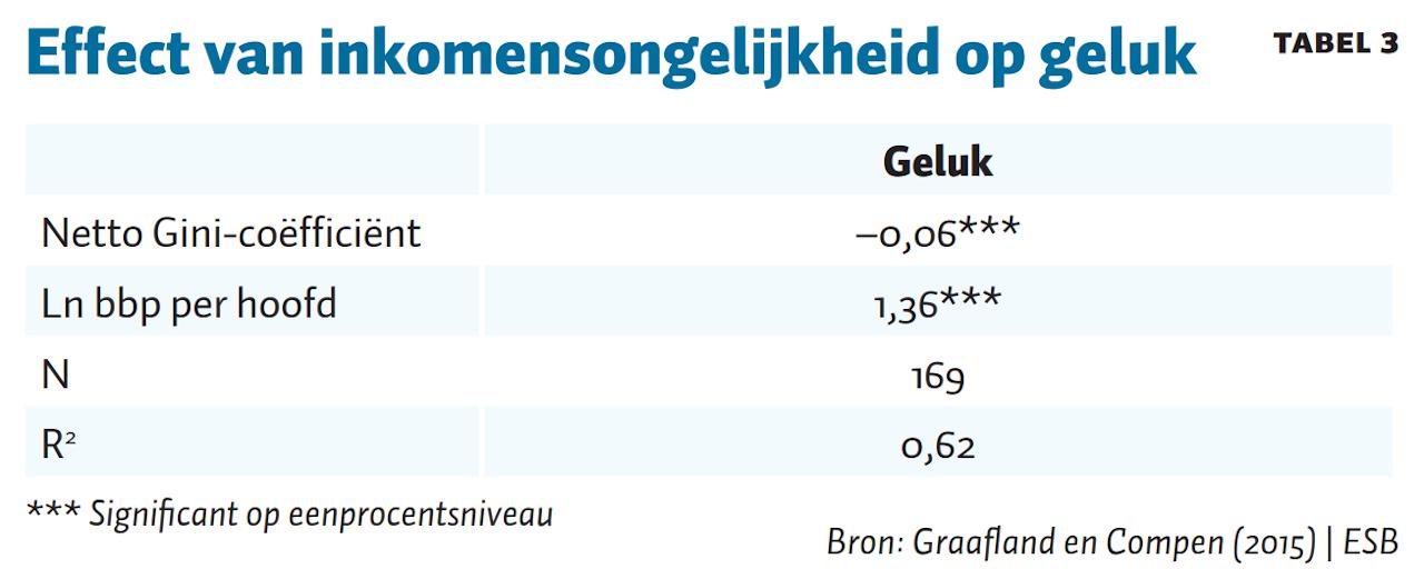 Tabel 3, ESB