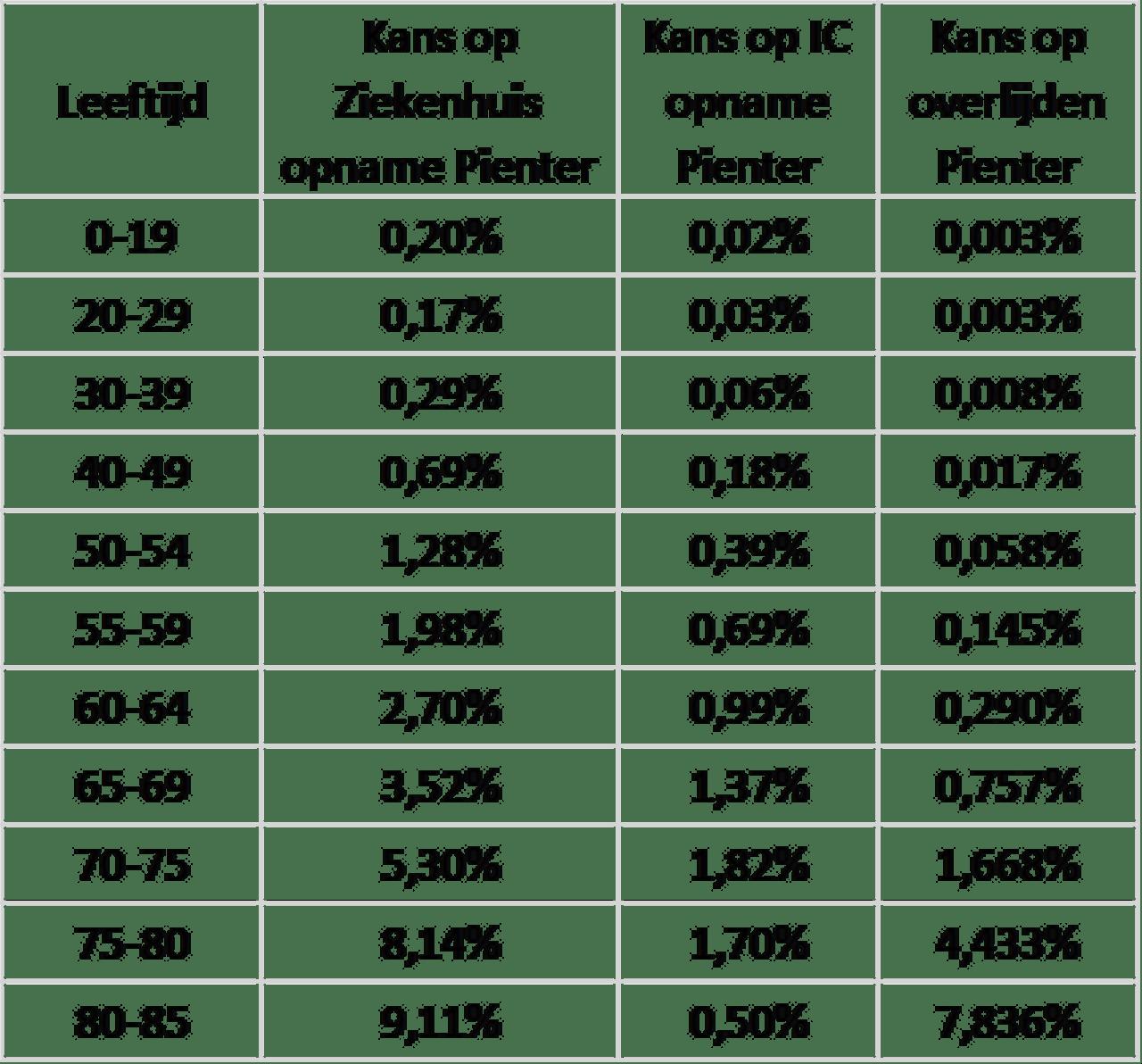 Tabel 4 Risico's van corona na infectie