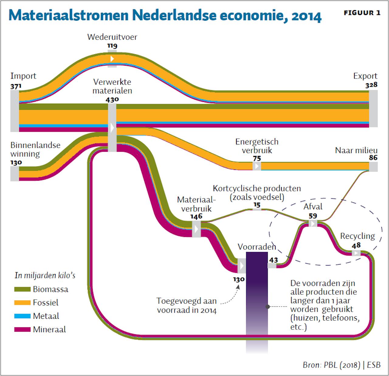 0b590799991ec8 Figuur 1 geeft een completer beeld van de circulariteit van alle materialen  in Nederland.