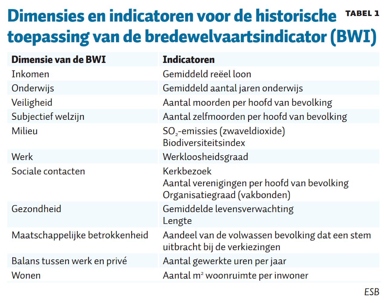 Tabel 1. ESB